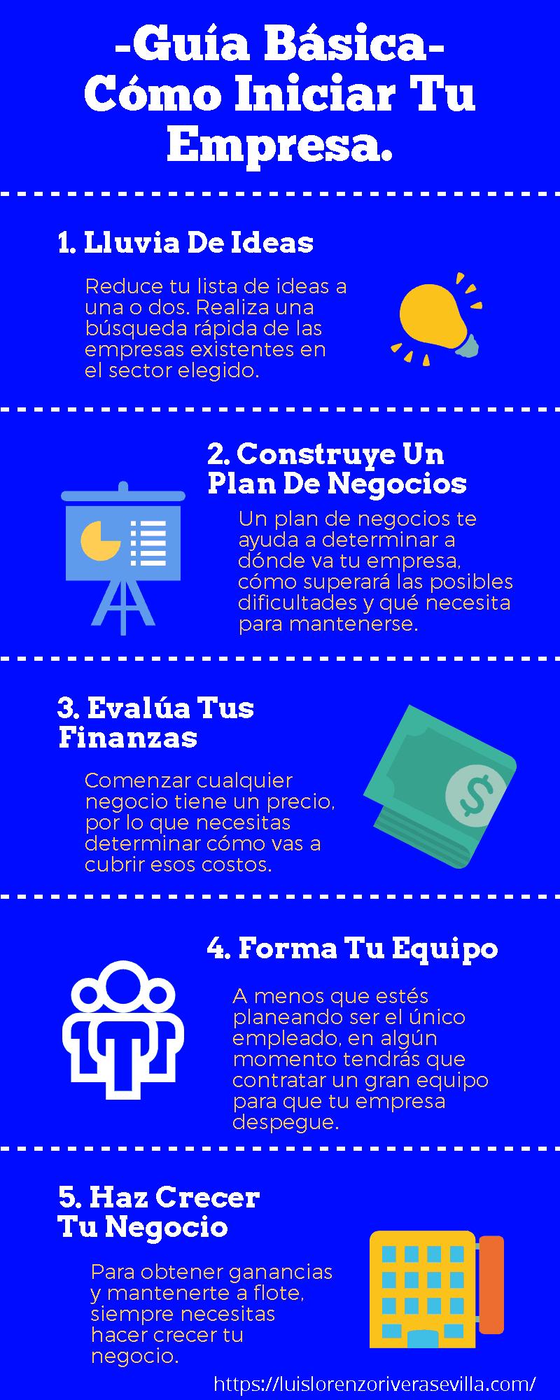 Guía Básica Sobre Cómo Formar Un Negocio - Infografía