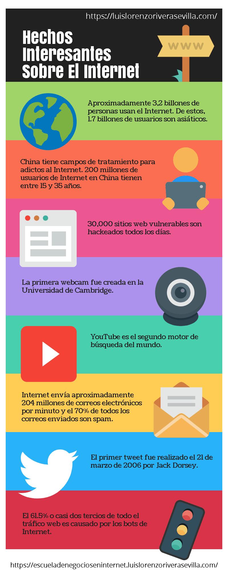Hechos Interesantes Sobre El Internet - Infografía