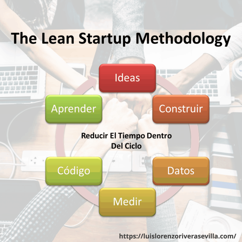 Metodología De The Lean Startup